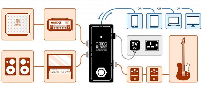 Setup-OMEC-Teleport 700x.jpg